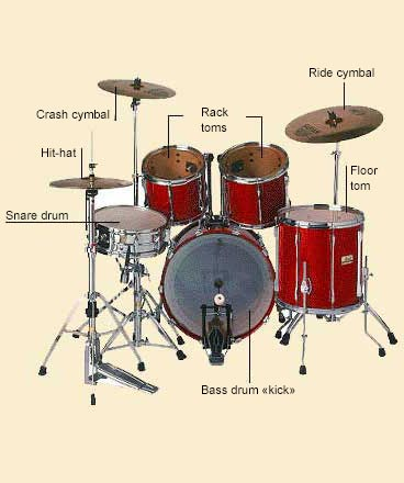picture of Drum Kit