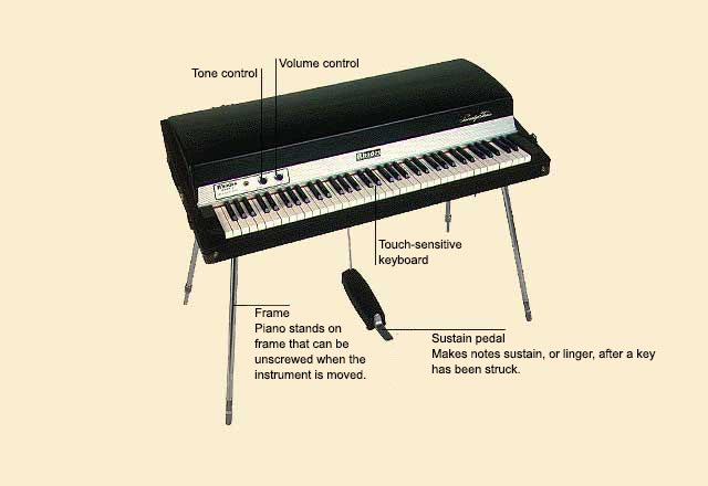 picture of Piano, Electric