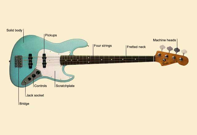 picture of Guitar, bass