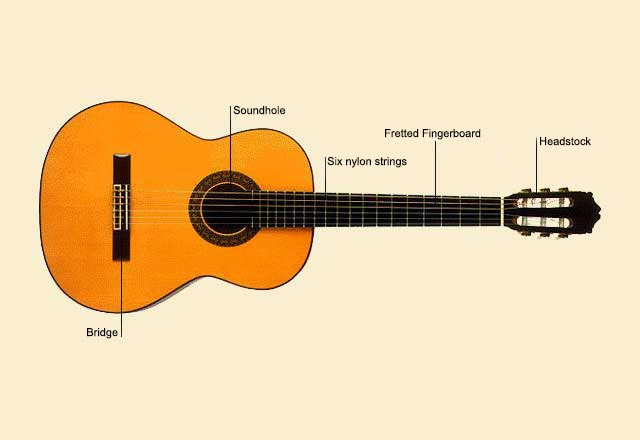 picture of Guitar, Classical