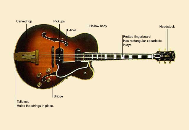 picture of Guitar, Electric Archtop