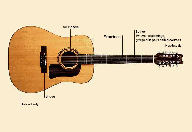 picture of Guitar, Twelve-String
